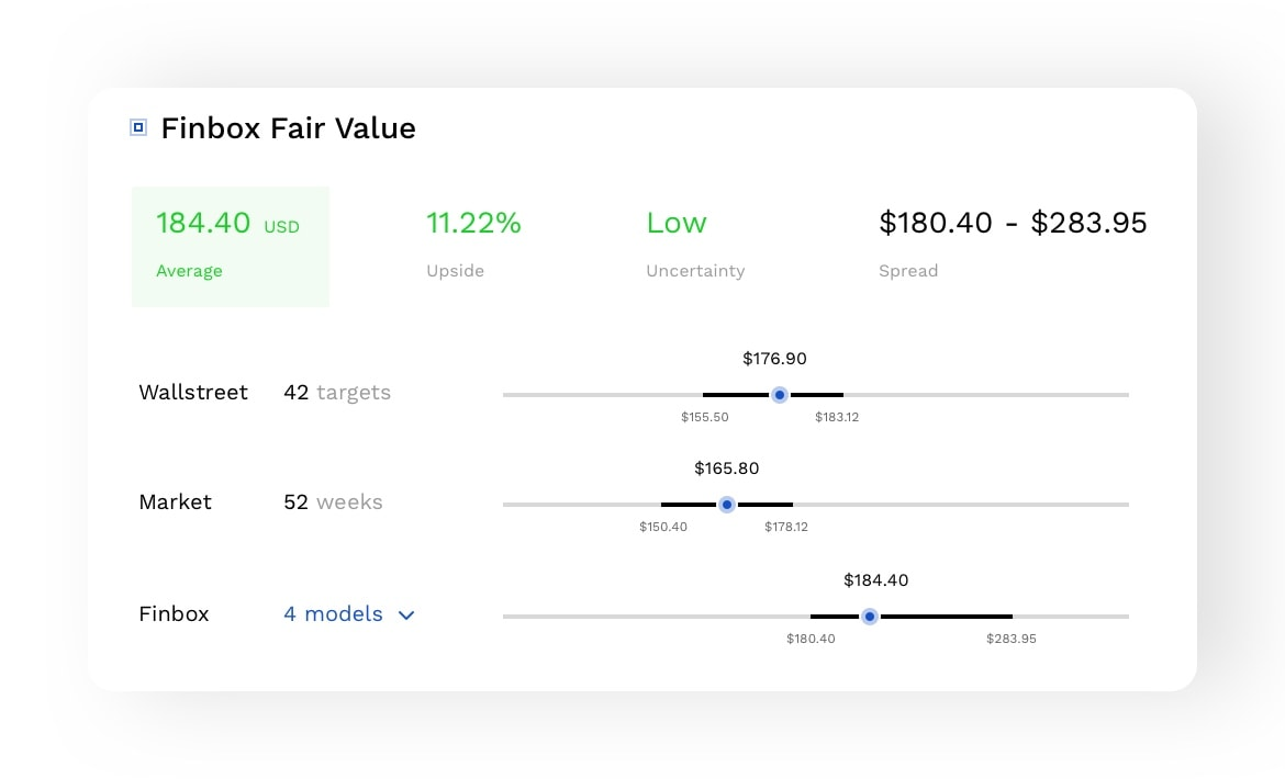 The Finbox Fair Value